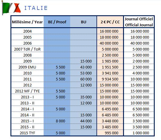 Tirage des pièces de 2€ commémoratives Italie