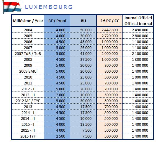 Tirage des pièces de 2€ commémoratives Luxembourg