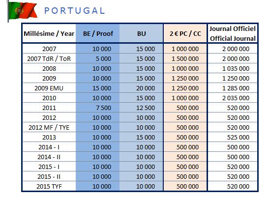 Tirage des pièces de 2€ commémoratives Portugal