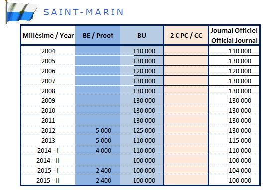 Tirage des pièces de 2€ commémoratives Saint-Marin