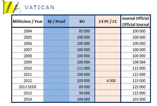 Tirage des pièces de 2€ commémoratives Vatican