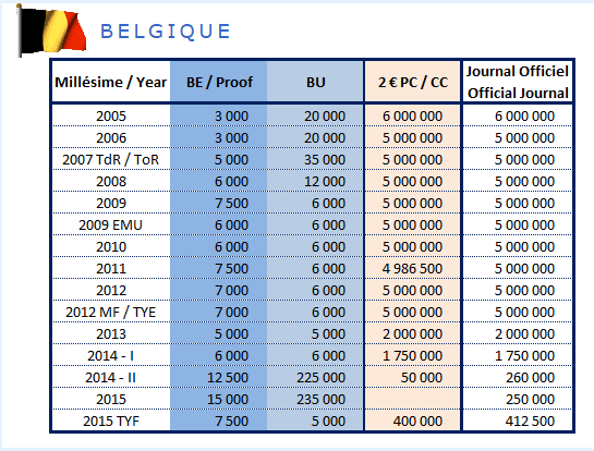 Tirage des pièces de 2€ commémoratives Belgique