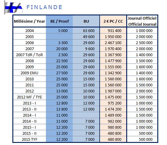 Tirage des pièces de 2€ commémoratives Finlande