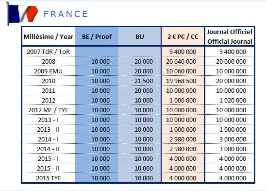 Tirage des pièces de 2€ commémoratives France