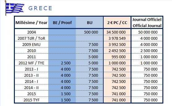 Tirage des pièces de 2€ commémoratives grece